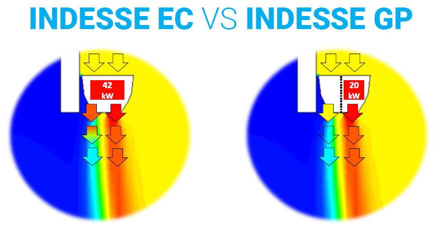Indesse EC vs Indesse GP