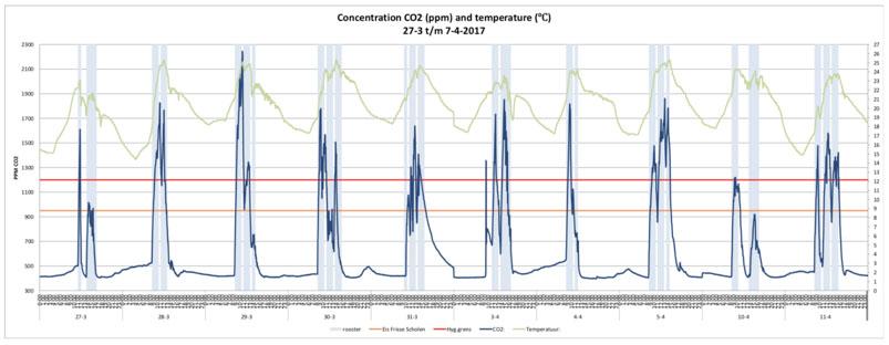 Concentrazione di CO2 prima dell'intervento